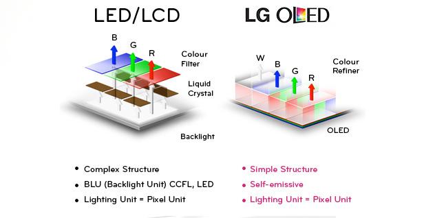 oled vs led lcd care este cea mai buna tehnologie display tv review ro. Black Bedroom Furniture Sets. Home Design Ideas