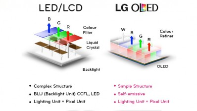 OLED VS LED LCD: Care este cea mai buna tehnologie display ?